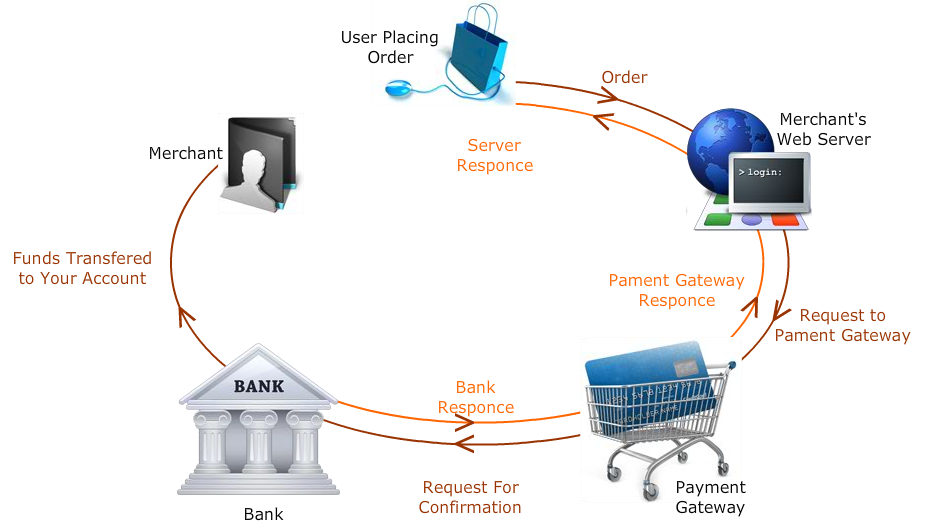 e-commerce: payment systems and security the list of payment solutions essay Security of mobile banking and payments giac not have a clear risk mitigation solution 2 6 challenging problem with the it systems and.